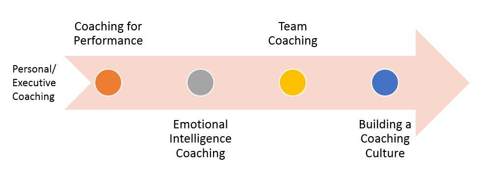 Coaching Trend