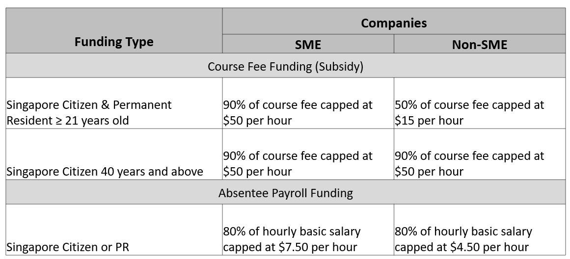SME Training Grant