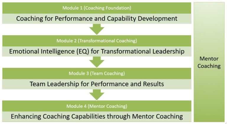 CPLC Coach Certification Process