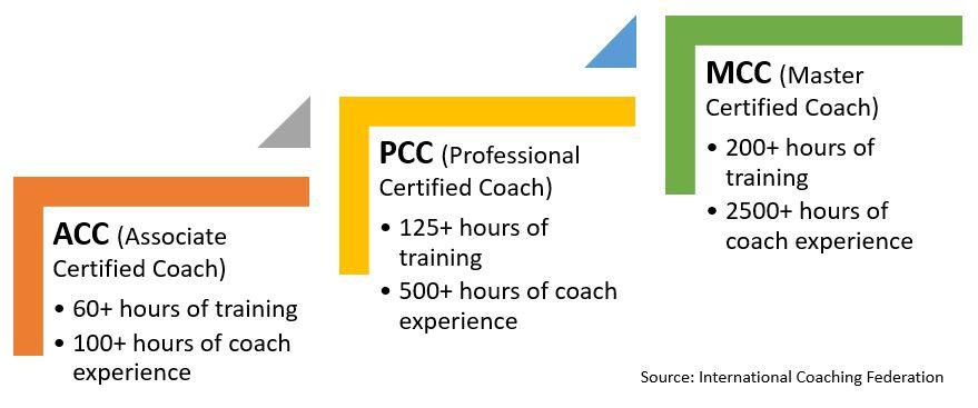 ICF 3 Level Credentials
