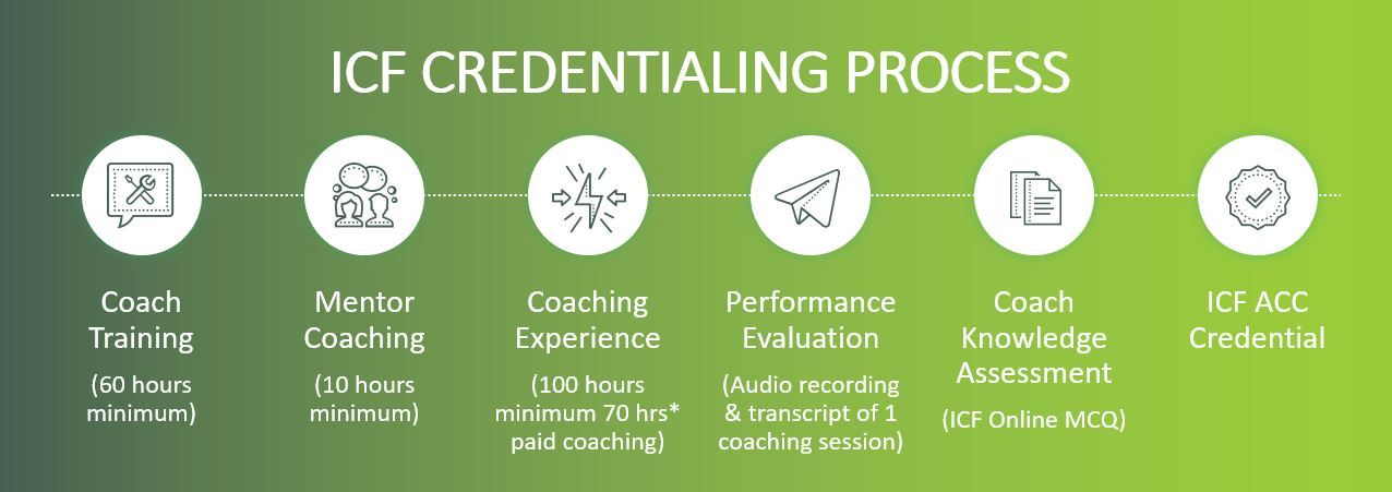 ICF Credential Process